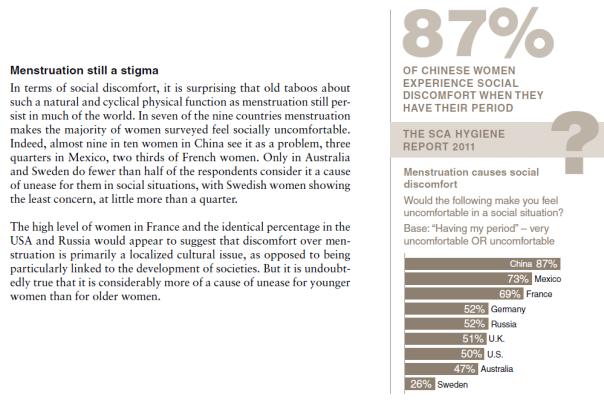 Menstruation is still a stigma